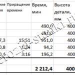 Максимальная скорость резки толщины 400 мм